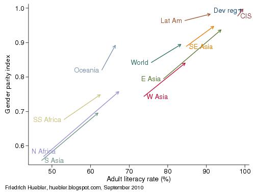 International Education Statistics: Trends in adult