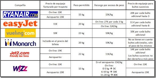 wwwviajerosdelobaratotk Comparativa del equipaje de