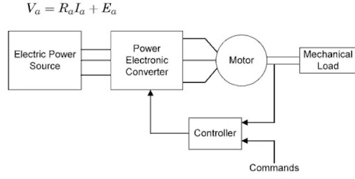 SINGLE PHASE HALF WAVE CONTROLLED RECTIFIER Electric Motor