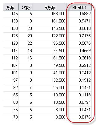 相對地位量數(百分等級)【SPSS-percentile】 | 統計觀念與軟體操作實務【SPSS / EXCEL】