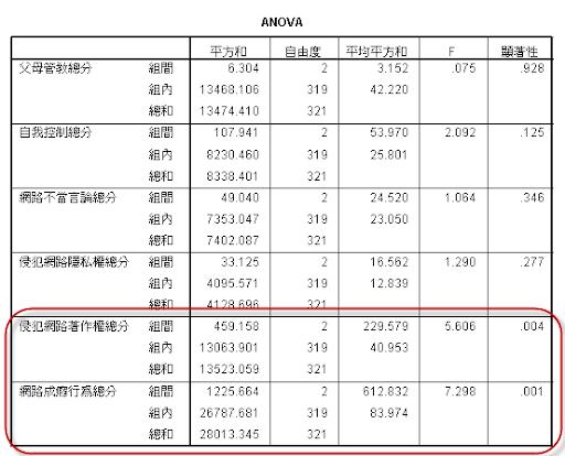 統計觀念與軟體操作實務【SPSS / EXCEL】: 變異數分析(F檢定)