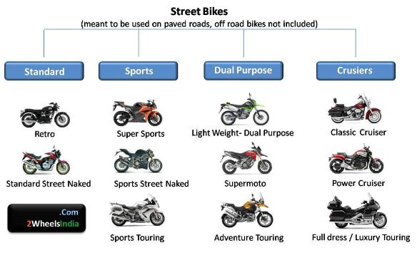 Descriptions of Different Motorcycles Types  ThoughtCo