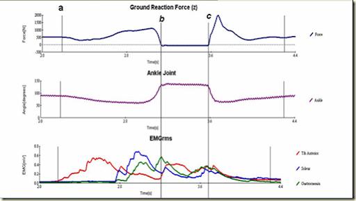 FTIme curve