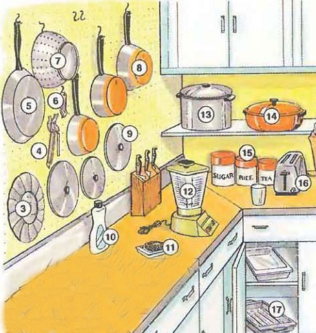 Kitchen Pictures And List Of Kitchen Utensils With Picture
