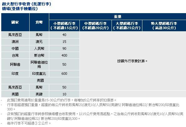 訂購廉價航空「亞航(AirAsia)」 機票時,要另付哪些費用? @ 旅人一轉身 就是一輩子 :: 痞客邦
