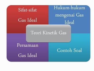 Hukum Zat Gas screenshot 1