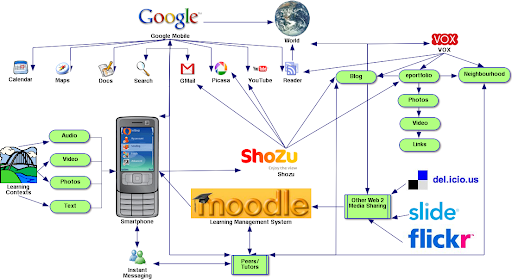 Mobile Web2 Concept Map Exploring Educational Technology