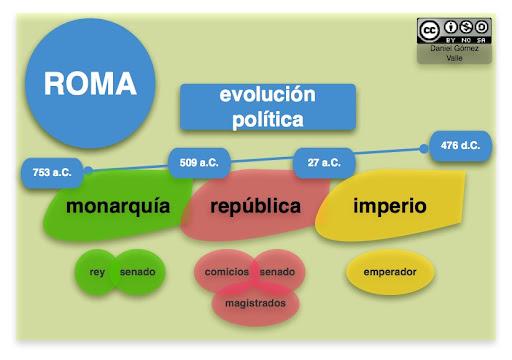 evolucion politica roma