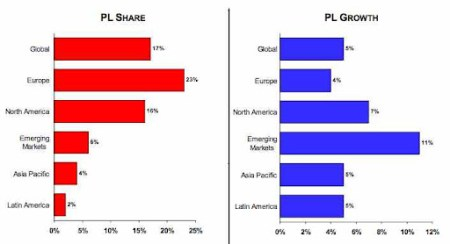 private labels growth and market share.jpg