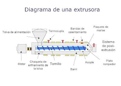 PERVYSA fbrica de Plstico Transformando plstico