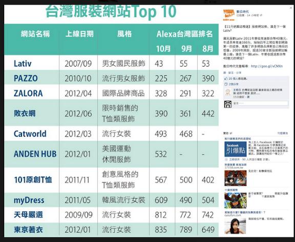 數位時代台灣服裝網站TOP10