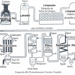 Fischer Tropsch Process Flow Diagram 94 Integra Stereo Wiring Images Frompo