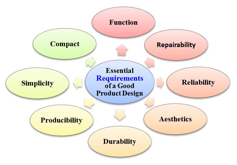 good product companies in bangalore