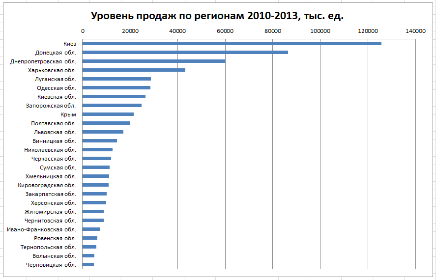 уровень продаж легковых автомобилей в Украине 2010-2013