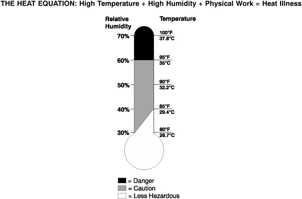 OSHA Compliance Manual: Protecting Workers in Hot Environments