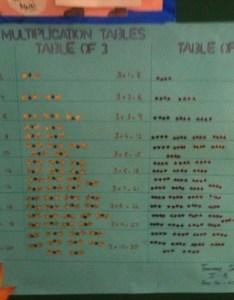 Maths charts for display board also bbps bal bharati public school rohini rh bbpsrohinispot