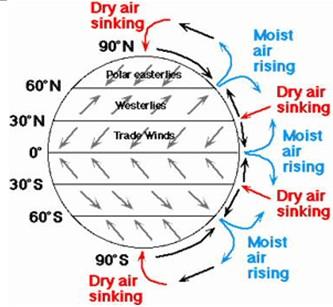 global wind patterns diagram tj magna wiring biosphere atmosphere and hydrosphere