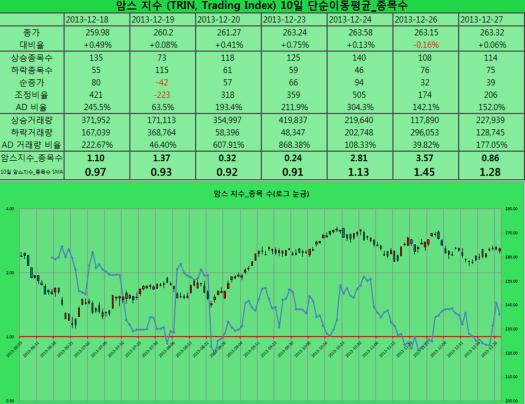 2013-12-27 암스지수 종목 수