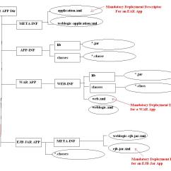Application Structure Diagram Scosche Line Out Converter Adf And Weblogic How To Directory Of Ear File In