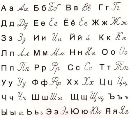 Styles Of Writing Alphabets