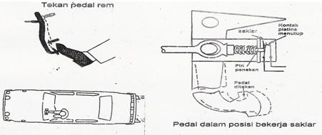 materi otomotif: sistem penerangan pada mobil
