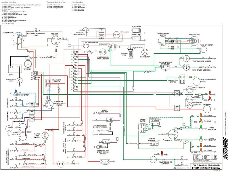 1974 mgb gt wiring diagram: amazing mgb fuse box diagram images - best  image wire