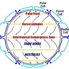 Global Wind Patterns Diagram Basement Electrical Wiring Biosphere Atmosphere And Hydrosphere 4 Jpg