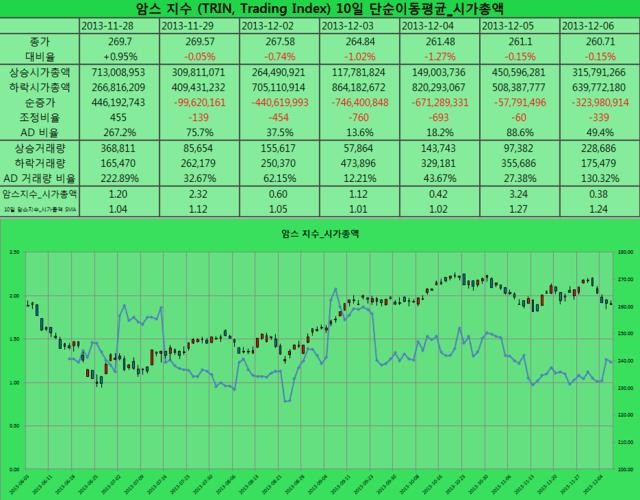 2013-12-06 암스 지수 시가총액