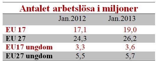 18 miljoner arbetslosa i eurozonen