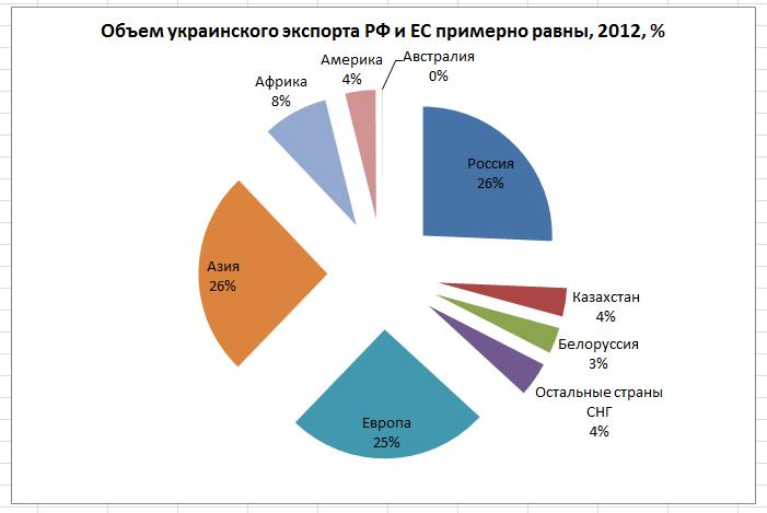 структура украинского экспорта по странам