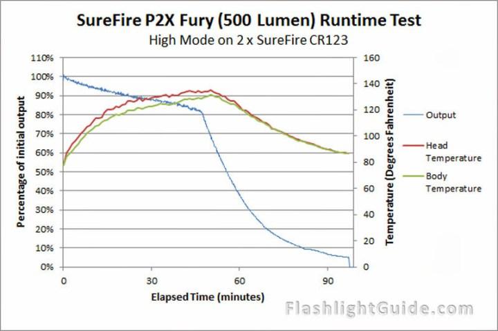 SureFire P2X Fury Temperature Readings