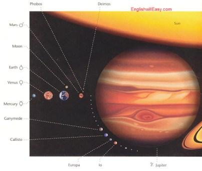 Planètes et soleil de lune, Deimos, Phobo, mars, lune, terre, Vénus, mercure, Ganymède, Callisto, Europa, IO, Jupiter