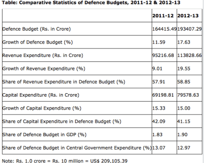 Table: Comparative Statistics of Defence Budgets, 2011-12 & 2012-13