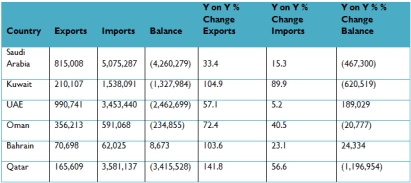 Table 1: Japan's Trade with the GCC Countries ― March 2012 (in thousands of USD). Source: JETRO, Trade and Investment Statistics, Table 2, Value of Exports and Imports by Country and Area (March 2012).