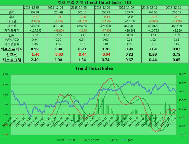 2013-12-11 TTI