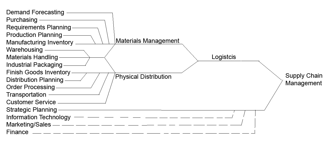 Supply Chain Management; New Stage in Logistics Evolution