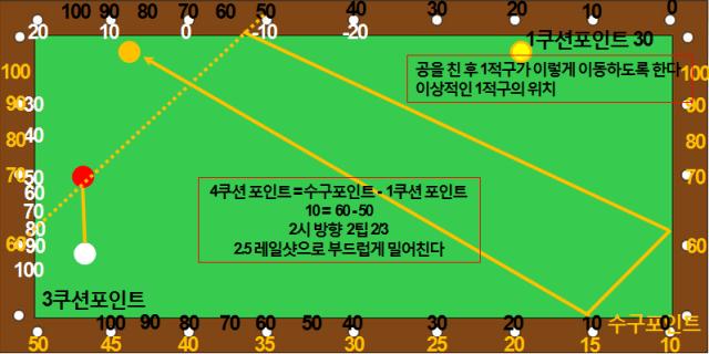 제각돌리기 포지션플레이 2