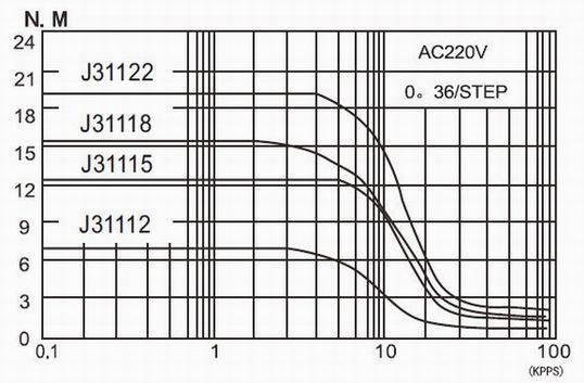 มอเตอร์ Stepping 3 Phase 1.2degrees 4.3A 8 N.m J31112 คลอง