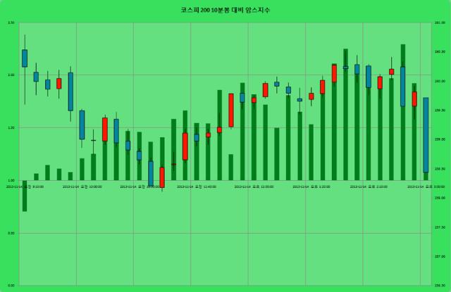 2013-11-14 코스피10분 암스지수