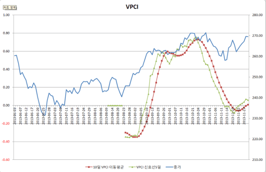 2013-11-29 VPCI