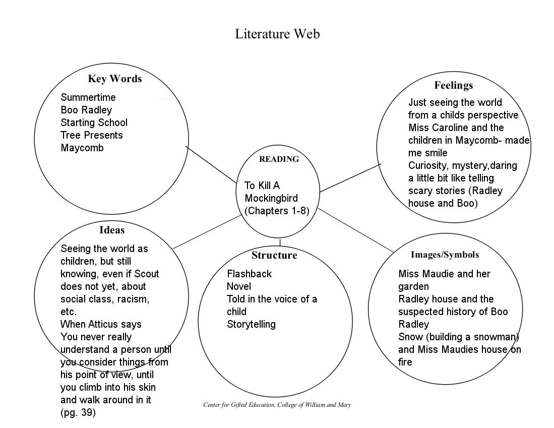 English 10 To Kill A Mockingbird Vocab Lit Webs 1 8