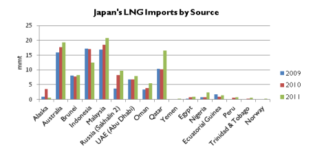 Source: BP Statistical Review of World Energy 2011; and FACTS Global Energy.