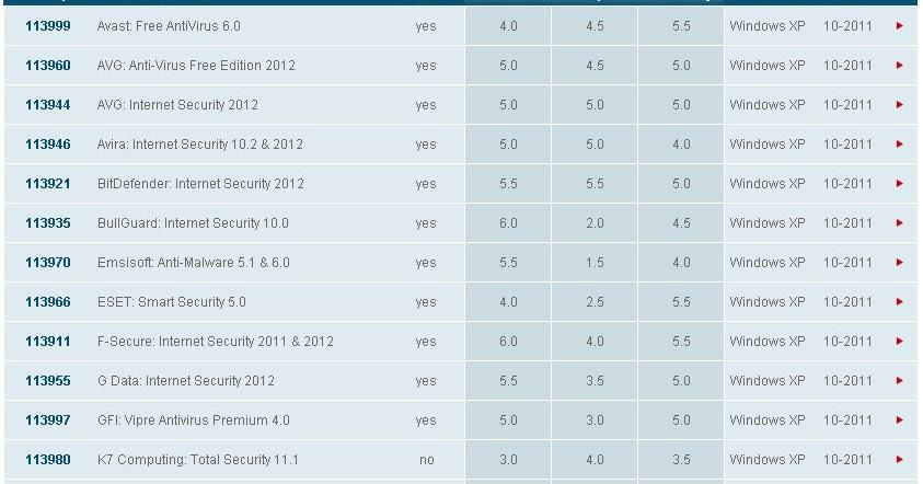 防毒軟體排名-2011年 - 防毒軟體下載評介