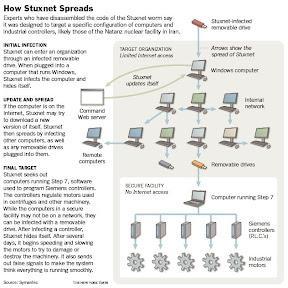 Stuxnet How it spreads