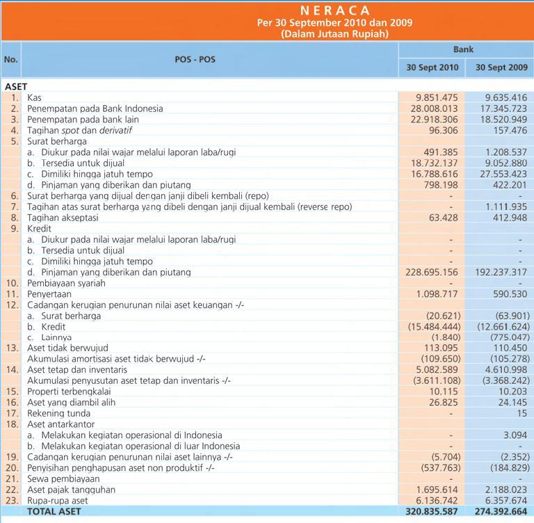 sunshine: Menganalisis Laporan Keuangan pada Bank BRI per 30 September 2010 & 2009