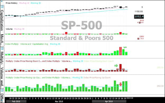 S&P500 시가총액 가중 거래량 대 전통적인 NYSE 총거래량