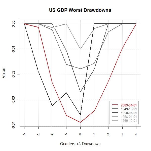 Timely Portfolio: Drawdown Visualization Supplement