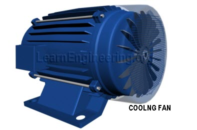 A cooling fan is used to remove heat liberated by motor