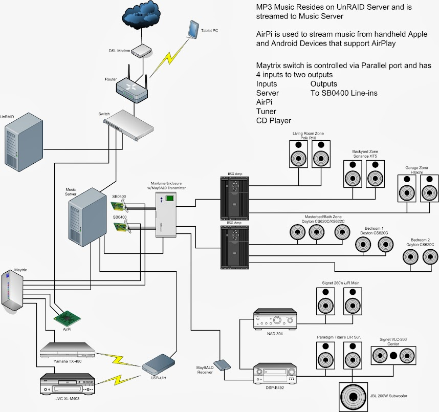 Home Wiring Distribution System
