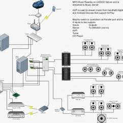 Sony Car Stereo Speaker Wiring Diagram 1998 Dodge Ram 2500 Abs House Systems Great Installation Of Home Speakers Free For You U2022 Rh Ekowine Store System Components Layout